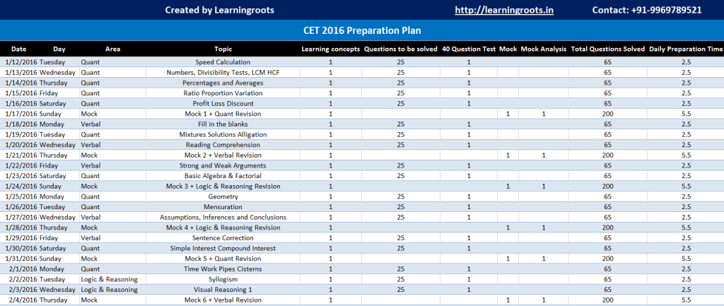 CET Preparation Plan - Learningroots