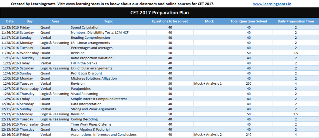 MBA CET 2017 preparation plan